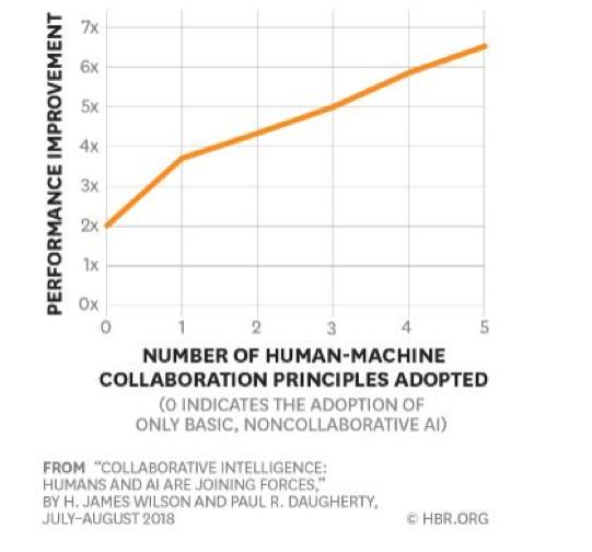Human and AI communication- Harvard Study